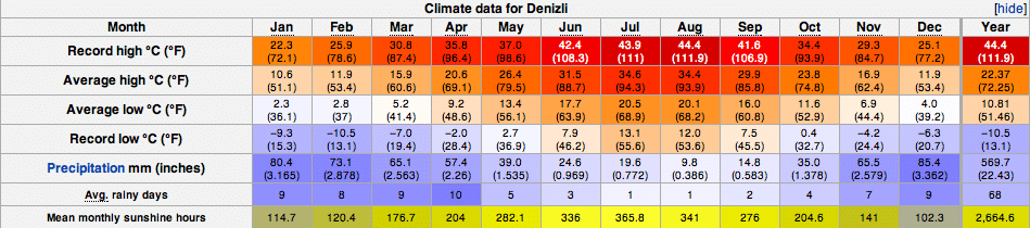 Pamukkale Denizli Climate Weather